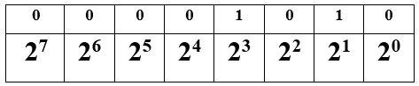 Mengubah Bilangan Biner ke Bilangan Desimal 3