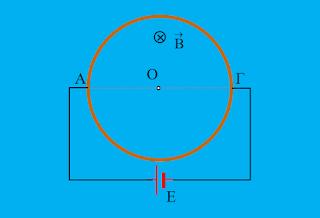 Η αλληλεπίδραση κυκλικού αγωγού με το μαγνητικό πεδίο