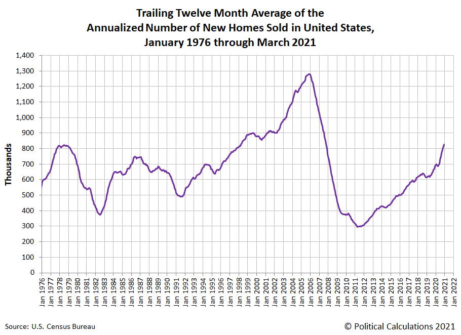 Trailing Twelve Month Average of Annualized Number of New Homes Sold in the U.S., January 1976 - March 2021