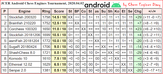 JCER chess engines for Android - Page 2 02.04.2020.AndroidChessEngines%2BTourn