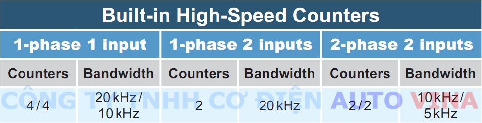 Ngõ vào bộ đếm tốc độ cao, đọc xung encoder trong PLC Delta DVP-SA2 Series