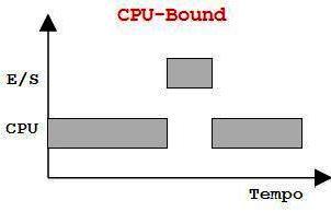 Exemplo Processamento de CPU-Bound