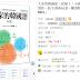 大家的韓國語全新修訂版初級1+初級2(pdf+mp3)