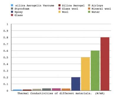 Preparation of Silica Aerogels and their Properties (#chemicalegineering)(#ipumusings)(#aerogels)