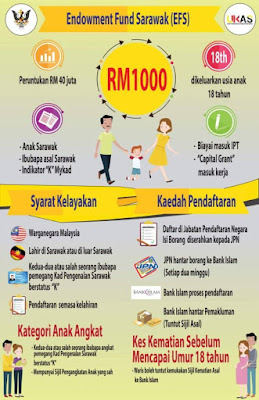 Permohonan Insentif Endowment Fund Sarawak 2020 EFS Online (Semakan Status)