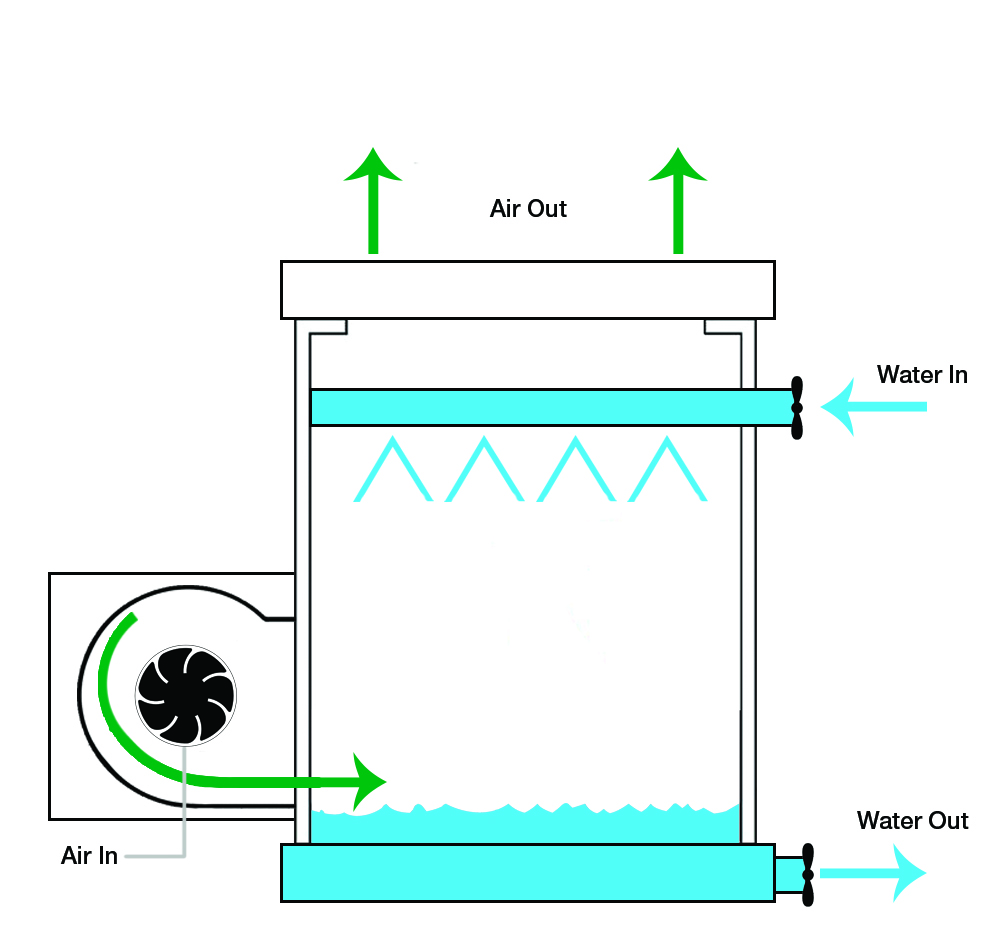 How Do Variable Speed Drives Benefit Hvac Cooling Towers