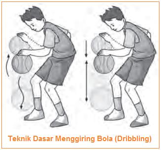 Teknik Dasar Menggiring Bola (Dribbling)