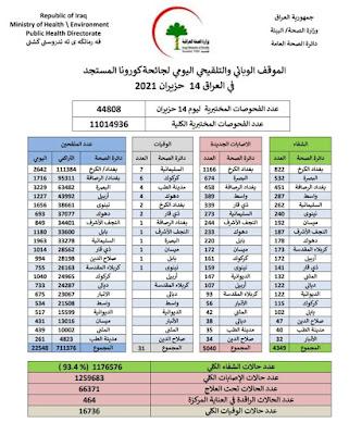 الموقف الوبائي والتلقيحي اليومي لجائحة كورونا في العراق ليوم الاثنين الموافق 14 حزيران 2021