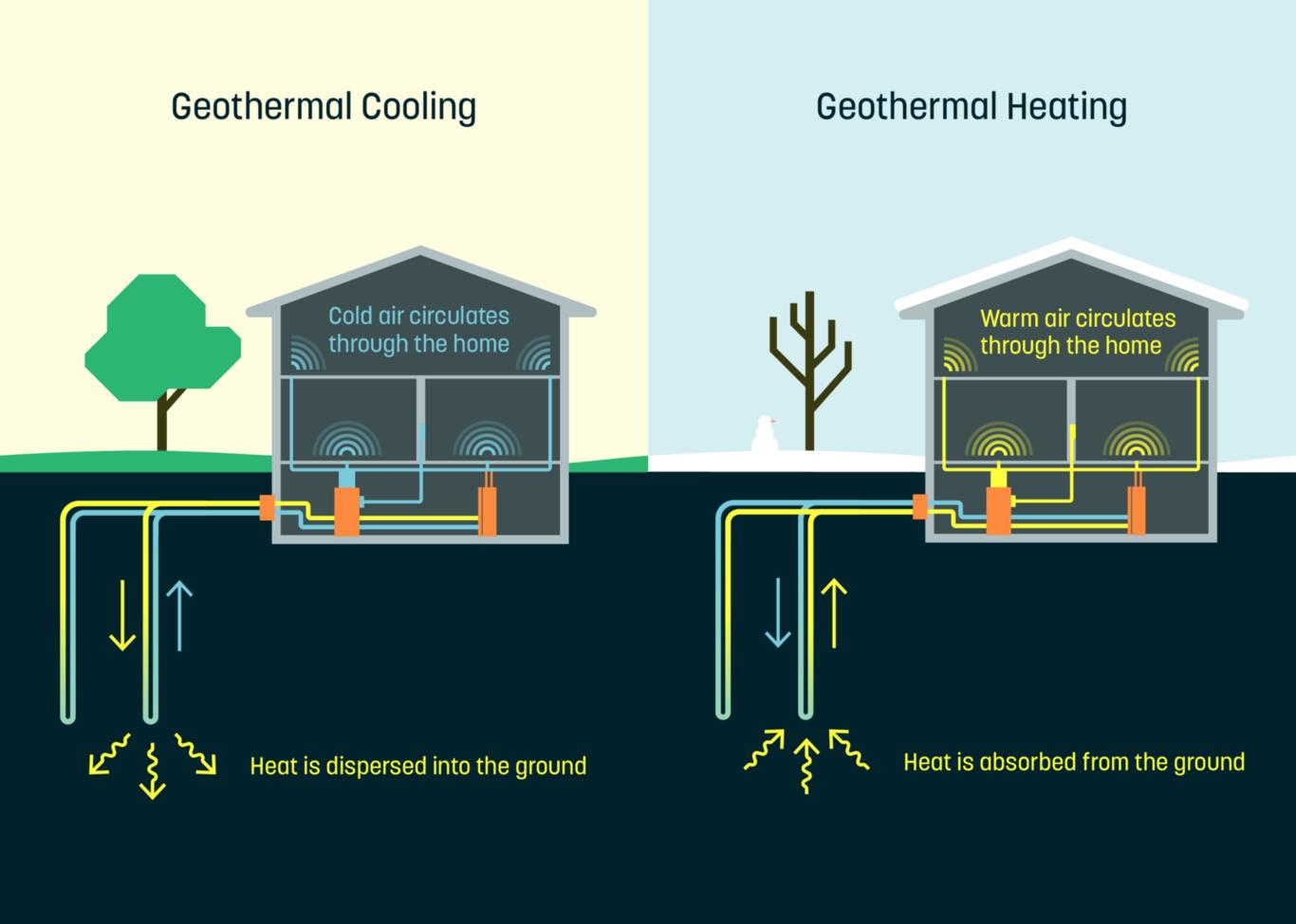 Dandelion la empresa salida de google que quiere abaratar el coste de la energ a geot rmica - En que consiste la energia geotermica ...