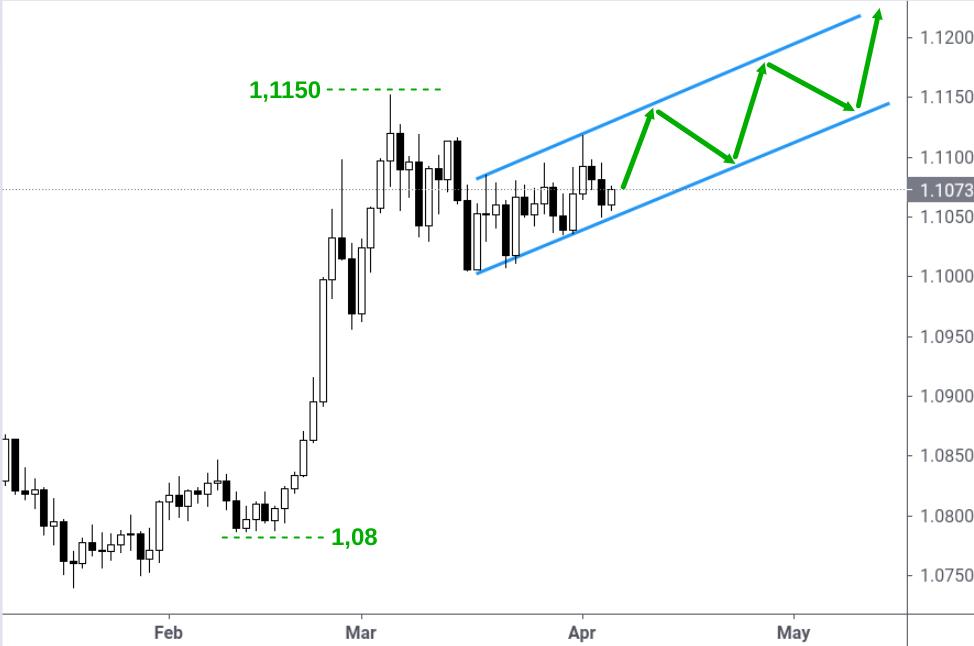Kerzenchart Anstieg Wechselkurs Euro Schweizer Franken 2021