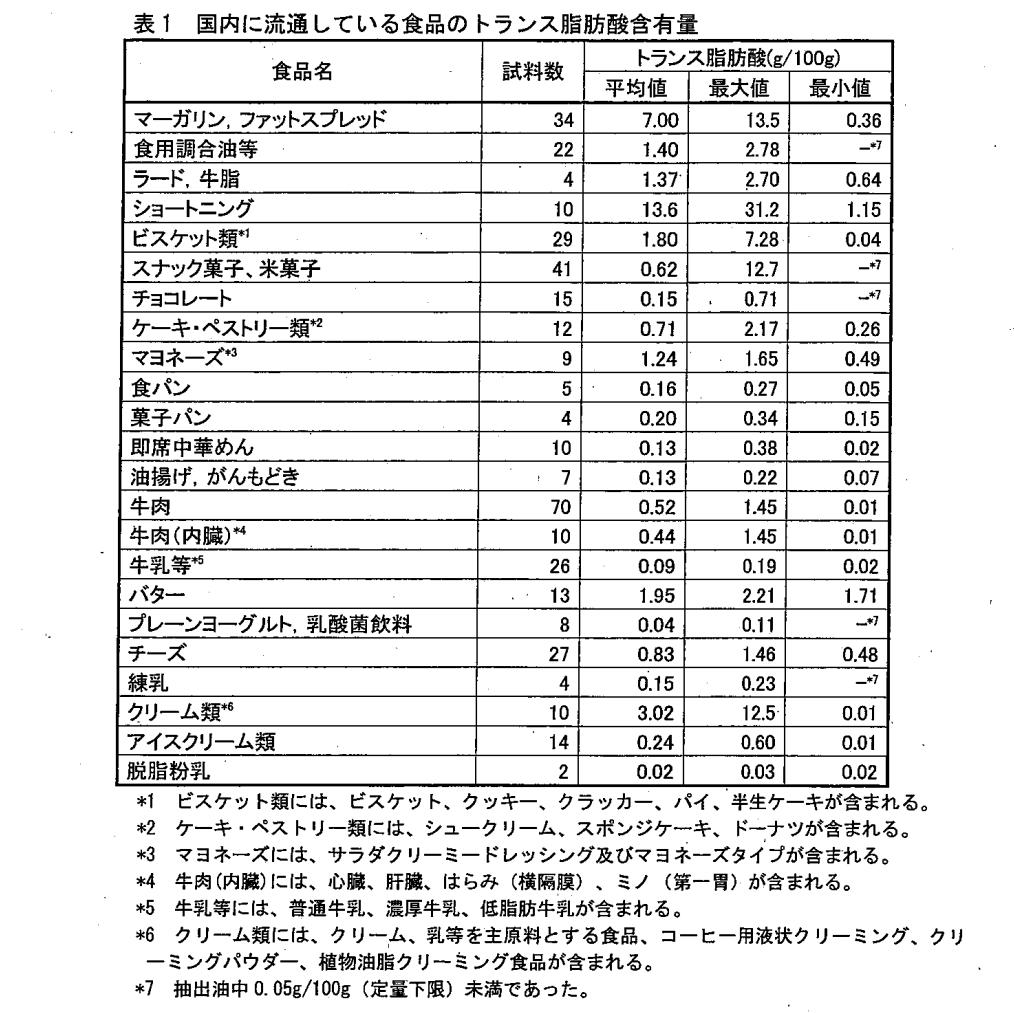 国内に流通している食品のトランス脂肪酸含有量の表