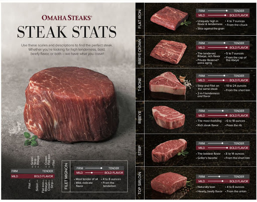 How to Maximize Omaha Steaks Purchase With Upcoming T-Mobile Tuesdays Deal, Amex Offer & Cashback