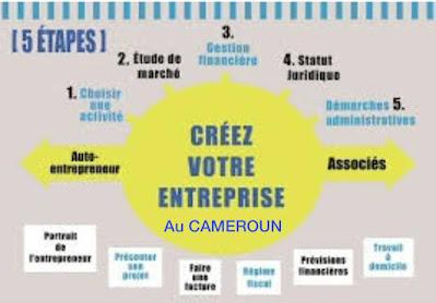 Comment_créer_une_entreprise_au_Cameroun_?