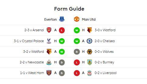 Statistik Everton vs Manchester United