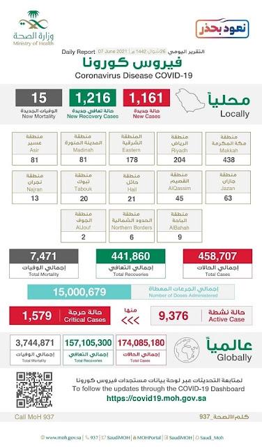 Saudi Arabia reports 1,161 new corona infections, 1,216 new recoveries and 15 deaths - Saudi-Expatriates.com