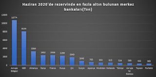 ABDnin Çine borcu ne kadar 2020