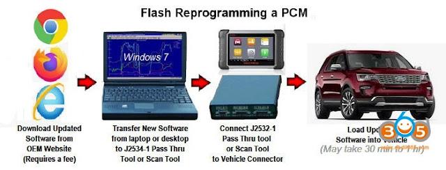 USA-bilar-PCM-flash-programmering