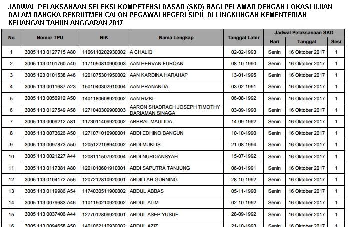 Lowongan Kerja  Jadwal dan Lokasi Seleksi SKD CPNS Kementerian Keuangan   Oktober 2018