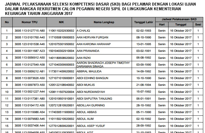 Jadwal dan Lokasi Seleksi SKD CPNS Kementerian Keuangan Jadwal dan Lokasi Seleksi SKD CPNS Kementerian Keuangan