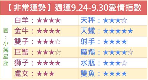 【非常運勢】十二星座週運勢2018.9.24-9.30
