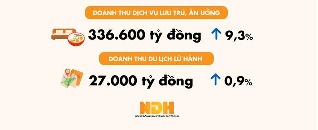 Doanh thu  lượng khách du lịch đến Việt Nam