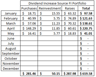Dividend | Purchase | Stocks | Dividend Growth | Reinvestment