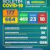 Boletim COVID-19: Confira os dados atualizados nesta terça-feira (7) pela Secretaria Municipal de Saúde