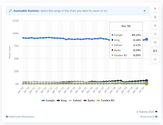 【網站 SEO】用 Webmasters Tools 提升 Yahoo、Bing 搜尋引擎中的網頁排名 (網站、部落格都適用) - Google 囊括了近 90% 的搜尋引擎市佔率