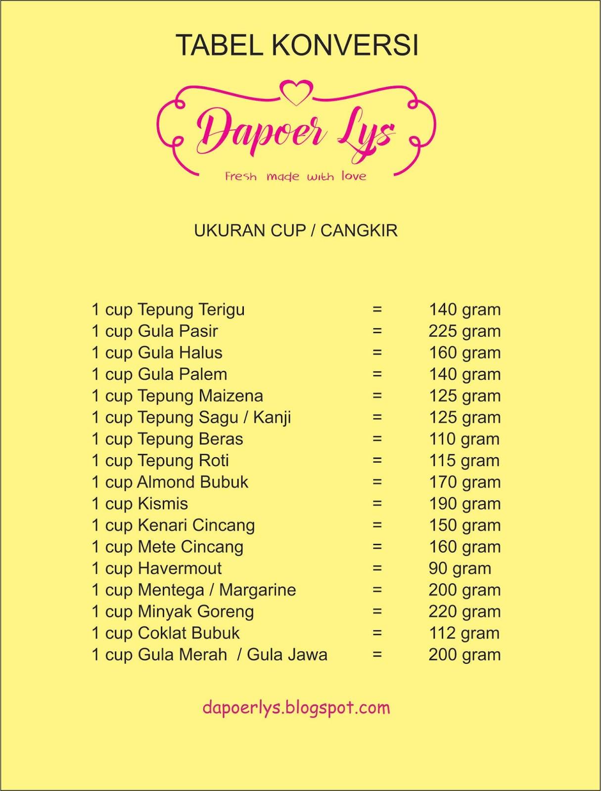 250 Gram Tepung Berapa Sendok Makan : tepung, berapa, sendok, makan, Assessment, Gelas, Belimbing, Setara, Dengan