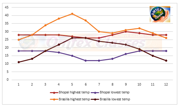 With the help of the internet, obtain information regarding annual average temperatures in the continental location of Brasilia and Bhopal and explain it with the help of a graph.
