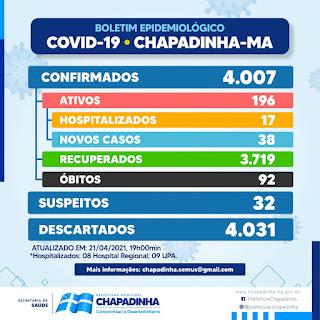 Com 38 novos casos em 24 horas, Chapadinha-MA se aproxima dos 200 casos ativos de Covid-19