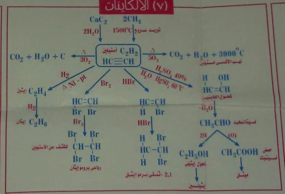 معادلات الكيمياء العضوية كلها فى مخطط عبقرى 5