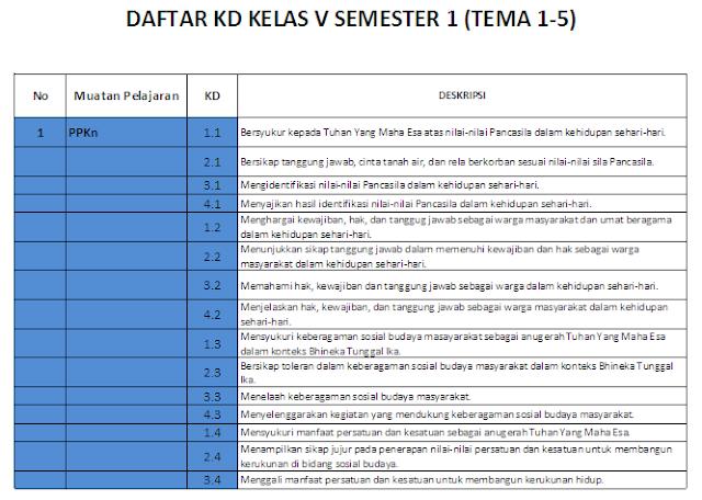 Pemetaan KD kelas 5 SD/MI Semester 1