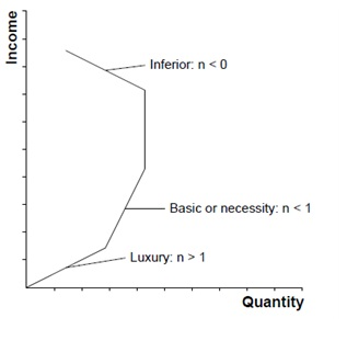 Business Learning Resource Income Elasticity Of Demand