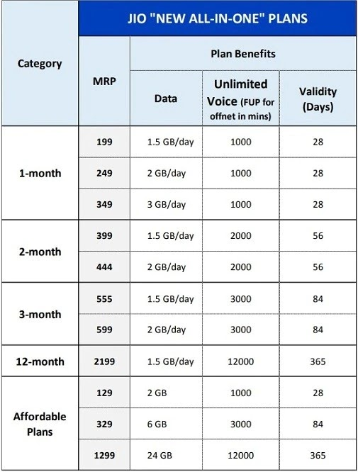 Reliance Jio New Plans December 2019