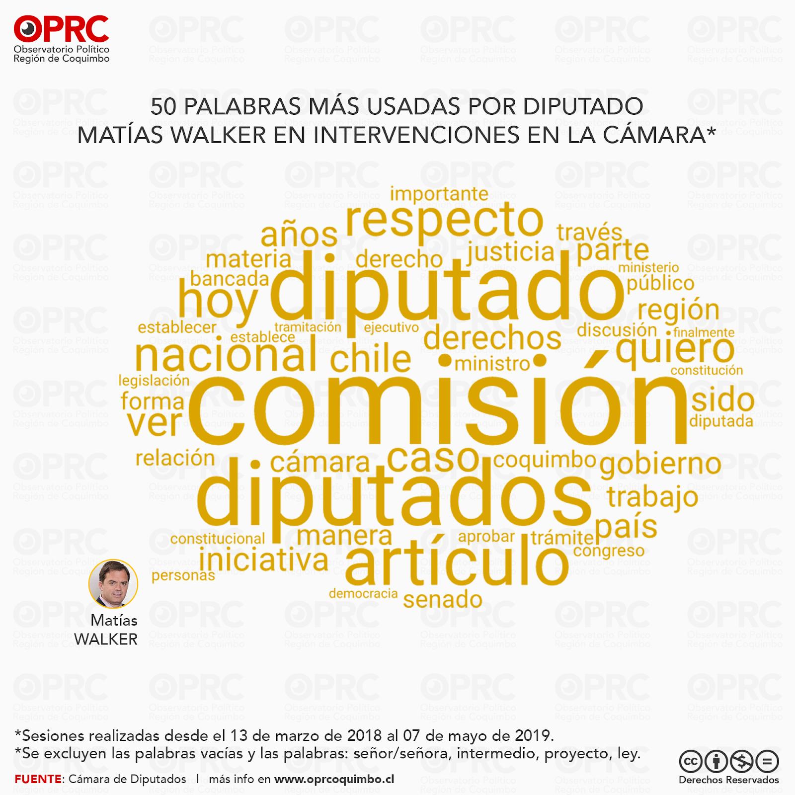 Palabras más usadas por Diputado Matías Walker en intervenciones en Sala