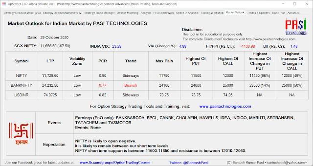 Indian Market Outlook: October 29, 2020