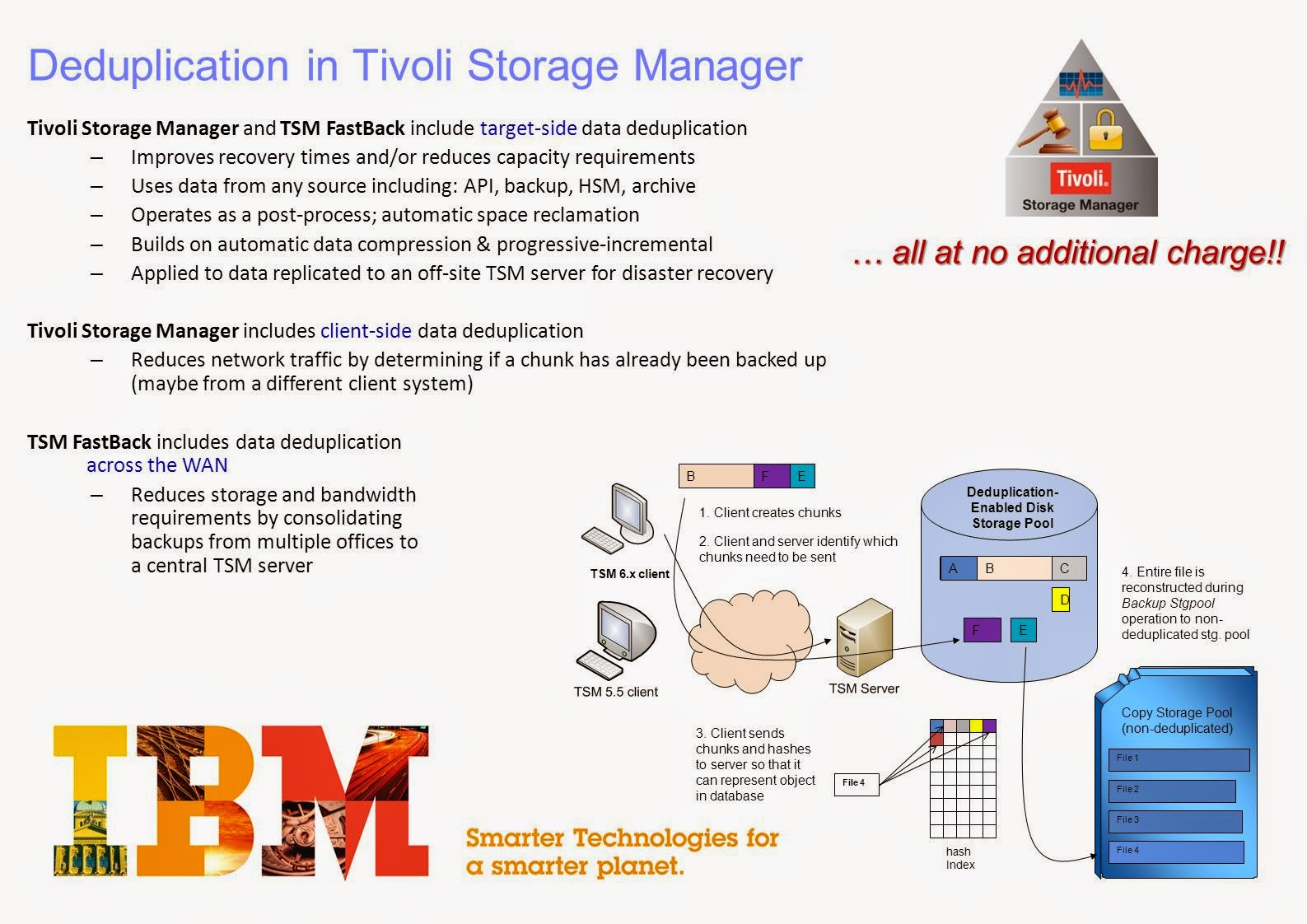 Ibm Tivoli Access Manager Tutorial 5 4 Tsm Data Deduplication Introduction And Features Storage