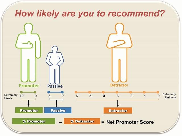 4 cách ứng dụng chỉ số NPS để thúc đẩy tăng trưởng
