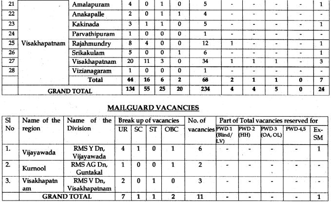 AP Postal Circle postman & mailguard recruitment Vacancies List