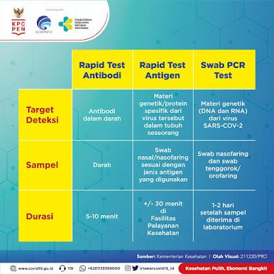 Rapid Test Antibodi, Rapid Test Antigen, dan Swab PCR Test