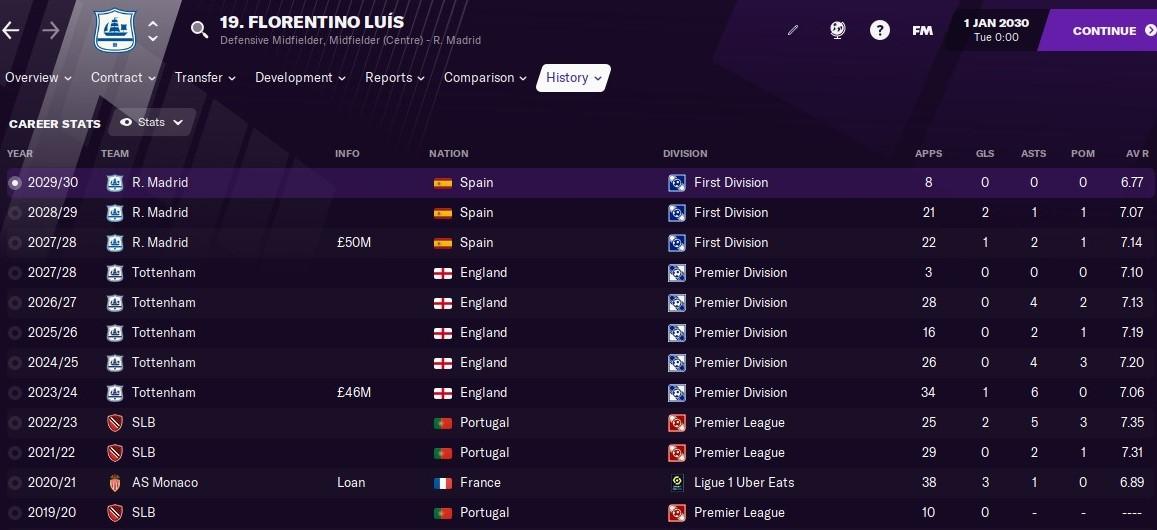 Florentino Luis: Career History until 2030