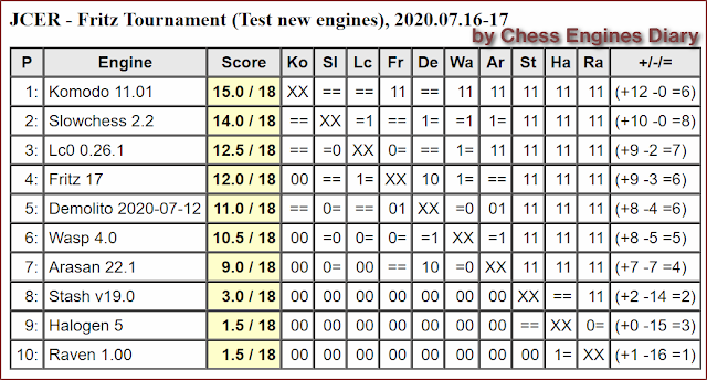 JCER Tournament 2020 - Page 10 20200716.FritzTournament