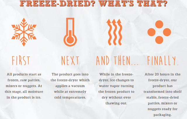Graphic explaining how freeze-dried dog food is made