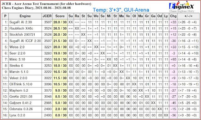 Chess Engines Diary - Tournaments 2021 - Page 11 2021.08.06.AcerArenaTestTournament