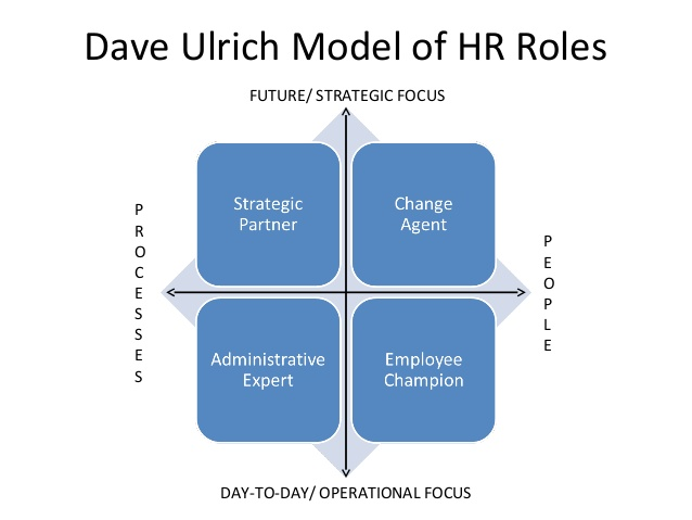 the mode of human resource