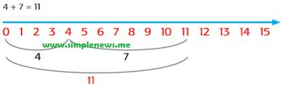 2. 4 + 7 = 11 www.simplenews.me