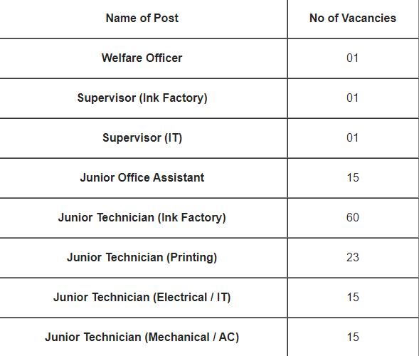 ITI govt job for Bank Note Press Dewas Recruitment 2021