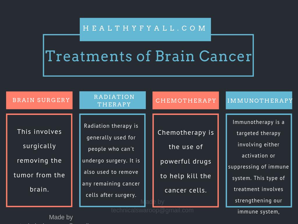 Treatments of Brain Cancer