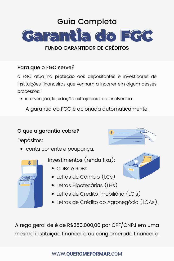 Infográfico sobre Como Funciona a Garantia do FGC